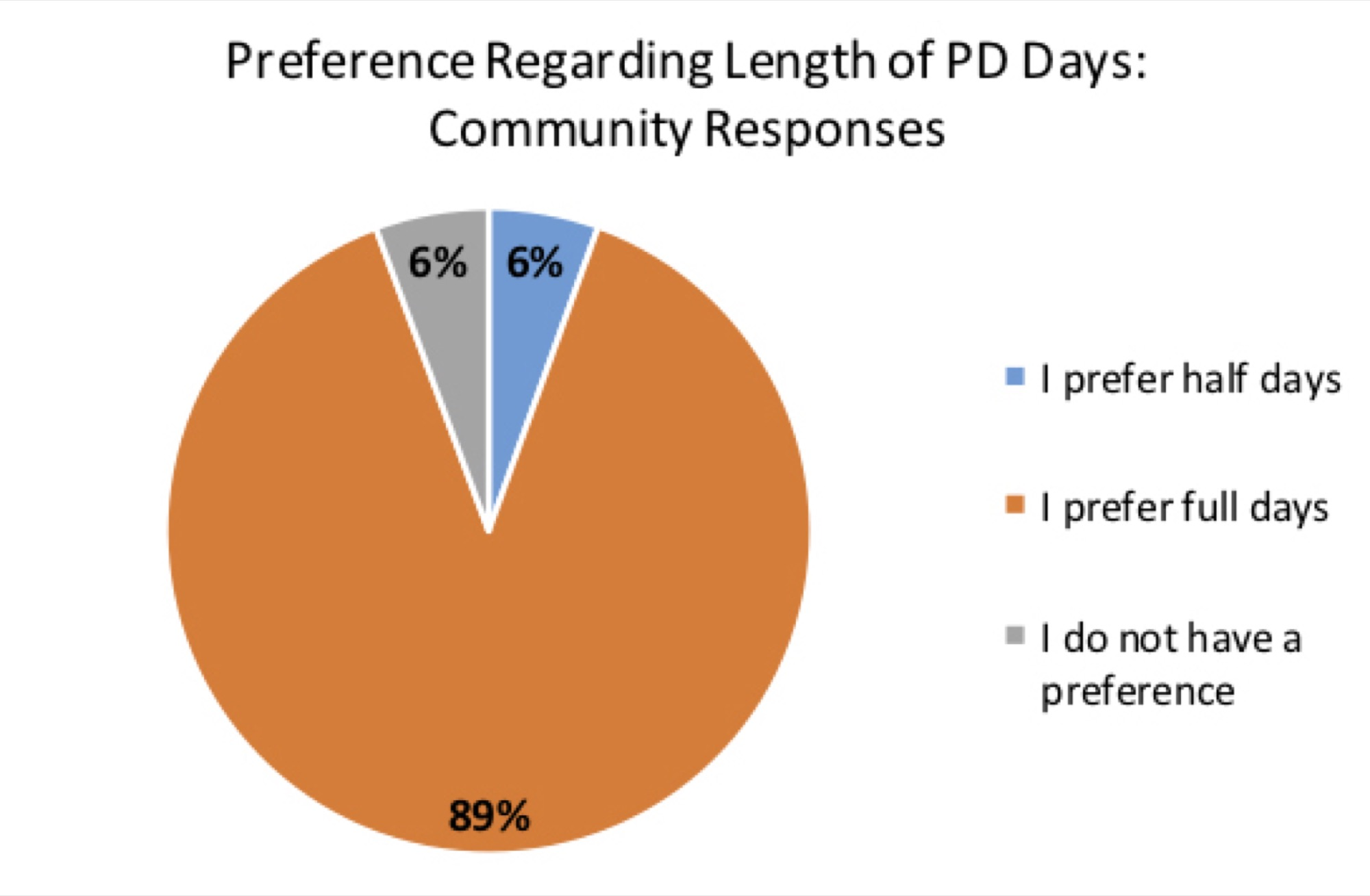 The results from a Brandon School Division survey on professional development days show 89 per cent of people from the community prefer full-day PD. The BSD received 2,324 responses from the community.