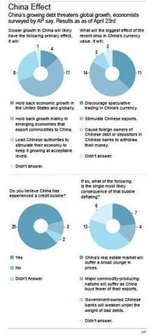 Chart shows a survey to 30 economists about China's growing debt effect; 2c x 8 inches; 96.3 mm x 203 mm;