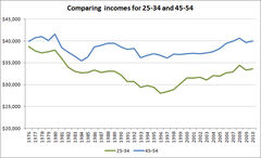 The income gap between the generations has grown since 1980.