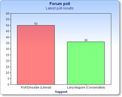 Rolf Dinsdale leads Larry Maguire in the latest poll conducted by Forum Research in Brandon–Souris.