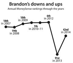 Health employment and population growth have helped Brandon shoot back up the rankings.