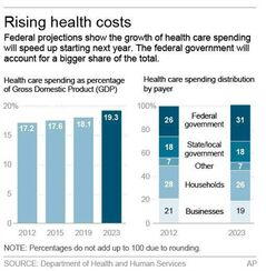 Graphic shows projections for U.S. health care spending; 2c x 4 inches; 96.3 mm x 101 mm;