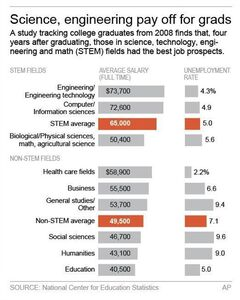 Graphic shows job status for 2008 college graduates; 2c x 4 inches; 96.3 mm x 101 mm;