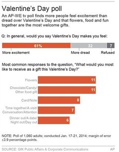 Graphic shows poll on relationships and dating; 2c x 5 inches; 96.3 mm x 127 mm;