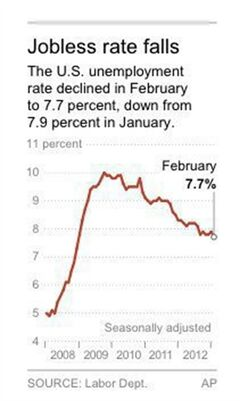 Graphic shows the national unemployment rate
