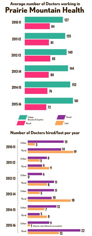 Data provided to The Brandon Sun by Prairie Mountain Health through a freedom of information request. These numbers represent the average number of doctors hired, lost and working in the region between April 2010 and October 2015. The number of physicians lost and hired in Brandon for 2015 was not available from PMH.