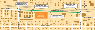 Connecting the western portion of Pacific Avenue with its central counterpart will route a road alongside the CP Rail tracks and right beside the existing Alaska Bay, technically a private road. New intersections will be built at 26th Street and at the northeast corner of Alaska Bay, as well as connecting the road to the existing 18th Street underpass.