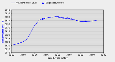 Water levels in Brandon dipped slightly after cresting on the weekend, but may go up again.