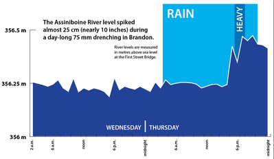 Rain, at times heavy, had to flow somewhere —and that somewhere was the Assiniboine River.