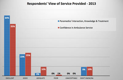 The vast majority of the 400 people surveyed are pleased with Brandon's Fire and Emergency Services.