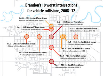 Manitoba Public Insurance data shows the Brandon intersections with the most vehicle crashes during a five-year period between 2008-12, the most recent numbers available. All 10 of the intersections are along 18th Street or Victoria Avenue. For an interactive version of this map, including the 28 pedestrian-involved crashes that were reported to MPI during the same period, see http://bdnsun.ca/BdnCrashes12.