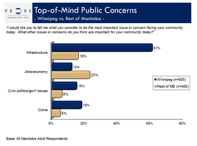 Non-Winnipeg residents identify different concerns from those who live outside of the capital.