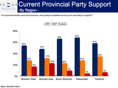A poll by Probe Research Inc. suggests the NDP would lose one of their safest seats — Brandon East.