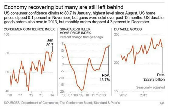 Graphic shows consumer confidence, durable goods and the