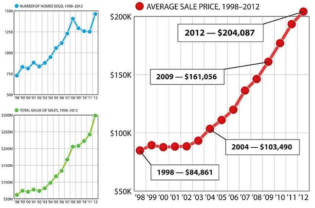 Brandon's residential real estate market has been heating up — a lot. These graphs, based on statistics from the Manitoba Real Estate Association, show just some of the story from the last 15 years. After bumping along under $100,000 for years, the average sale price of a local home first topped six figures in 2004, and has doubled since then. Meanwhile, after a post-2008 dip, the number of homes sold reached a new record last year, helping to drive the market value to nearly $300 million in 2012. That's staggering growth for an industry worth less than one-third that a decade ago.