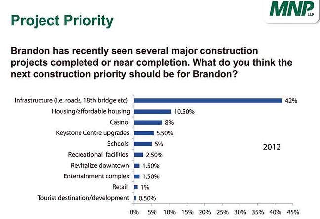 The results of a new business climate survey conducted by PRA Inc. shows 42 per cent of local business leaders who responded believe the city's next construction priority should be infrastructure, including roads and the 18th Street overpass. The survey, conducted between Oct. 15 and Nov. 28, also found 97 per cent of Brandon business leaders expect their company to be performing either the same or better in 2013.
