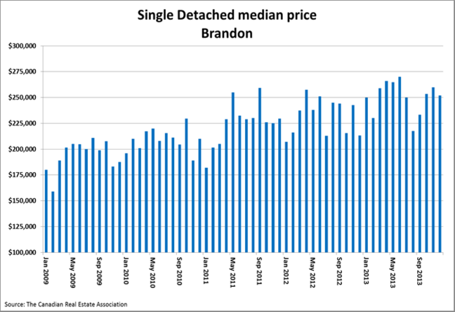The median price for a single detached home in Brandon reached its all-time high in June 2013, breaking the record set just two months prior.