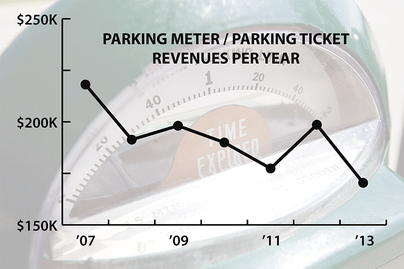 The city's parking meter revenue was about $170,000 in 2013, down from more than $218,000 in 2007.