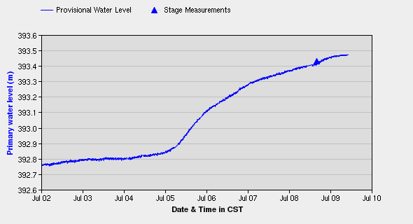 Water levels in St-Lazare continue to rise.