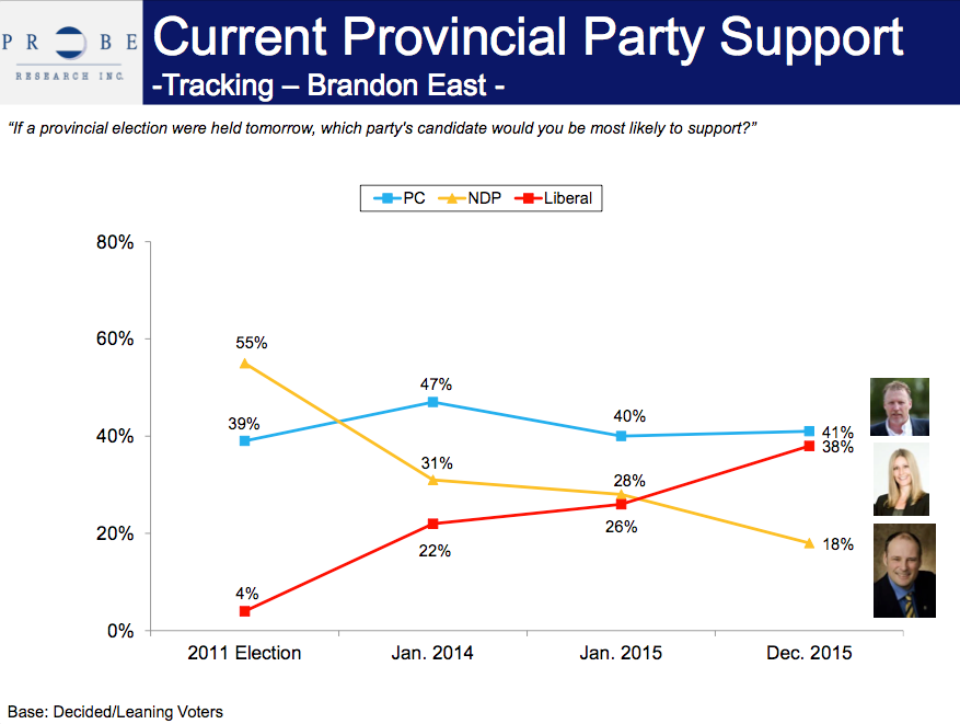 The latest results of a Probe Research poll, released this week, tracking the Brandon East provincial riding.