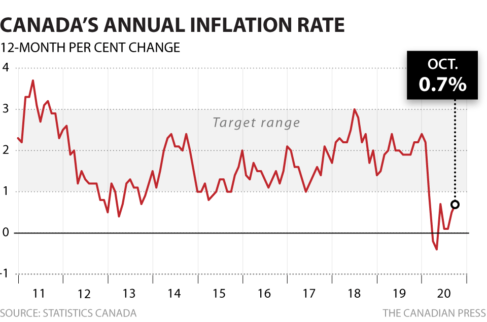CPI inflation creeps up to 0.7 per cent as prices of food and clothing rise